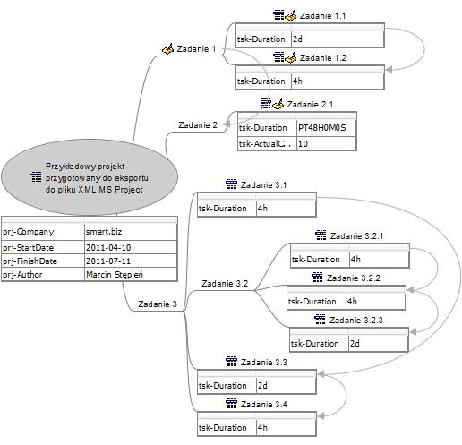 Plan projektu w mapie myśli