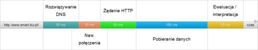 Składowe połączenia HTTP i ewaluacja